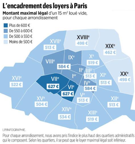 Encadrement des loyers à Paris : Impact mesuré